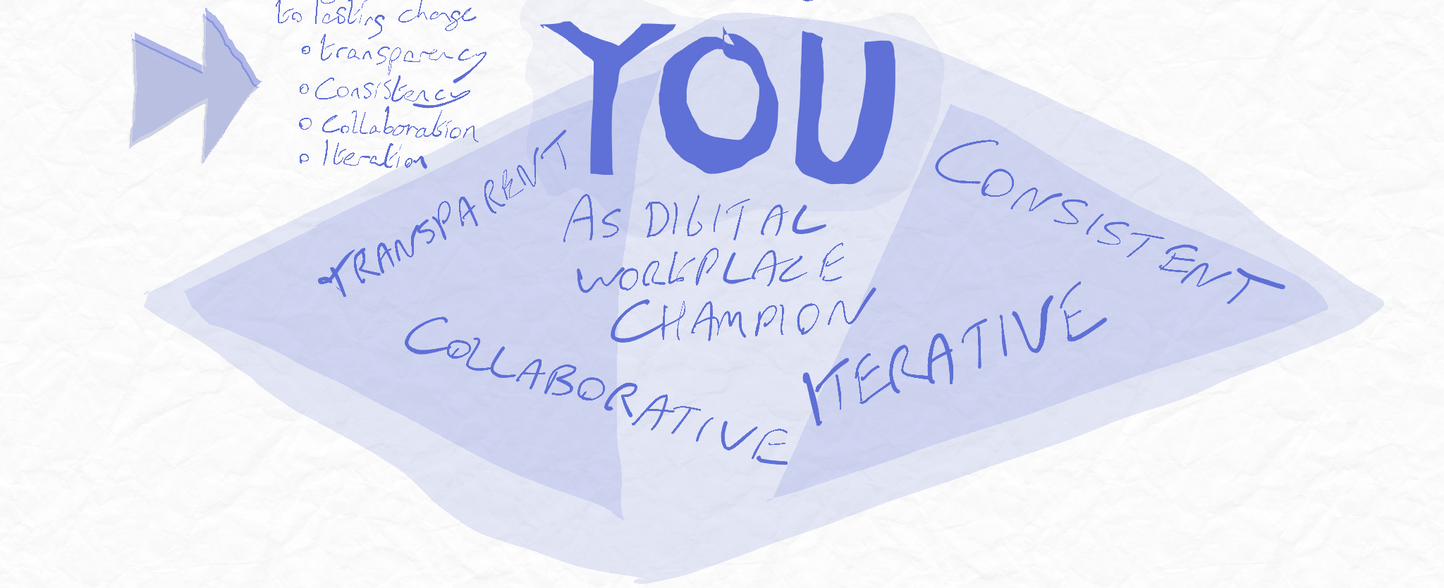 You as digital workplace champion: Transparent, consistent, collaborative, iterative