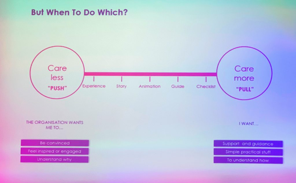 "Slide ""but when to do which"". A spectrum of activities going from Push or 'care less' to Pull or 'care more' respectively: experience, story, animation, guide, checklist.  Below ""Push"": The organisation wants me to: be convinced, feel inspired or engaged, and understand why.  Below ""Pull"": I want: support and guidance, simple practical stuff, to understand how"